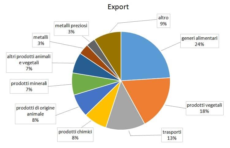 exportargentina