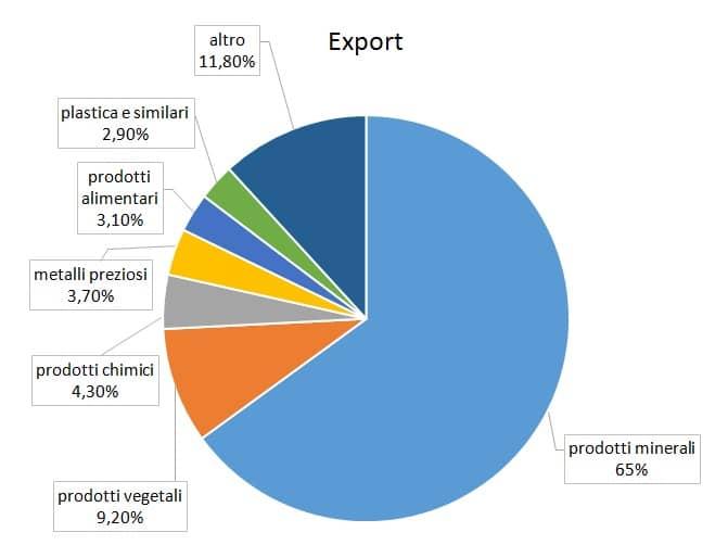 exportcolombia