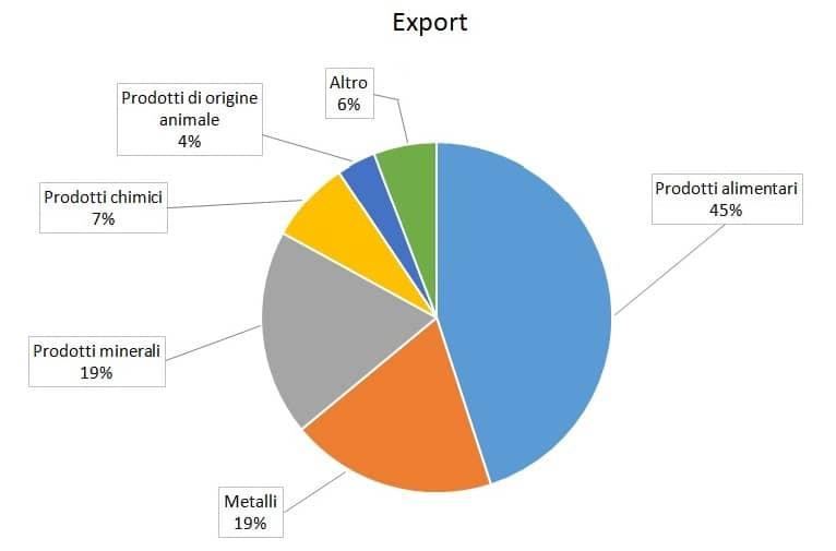 exportcuba