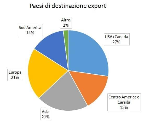 paesiexport