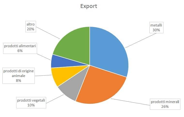 export_cile
