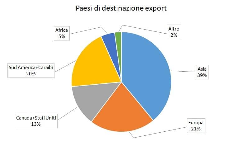 paesi_export_brasile